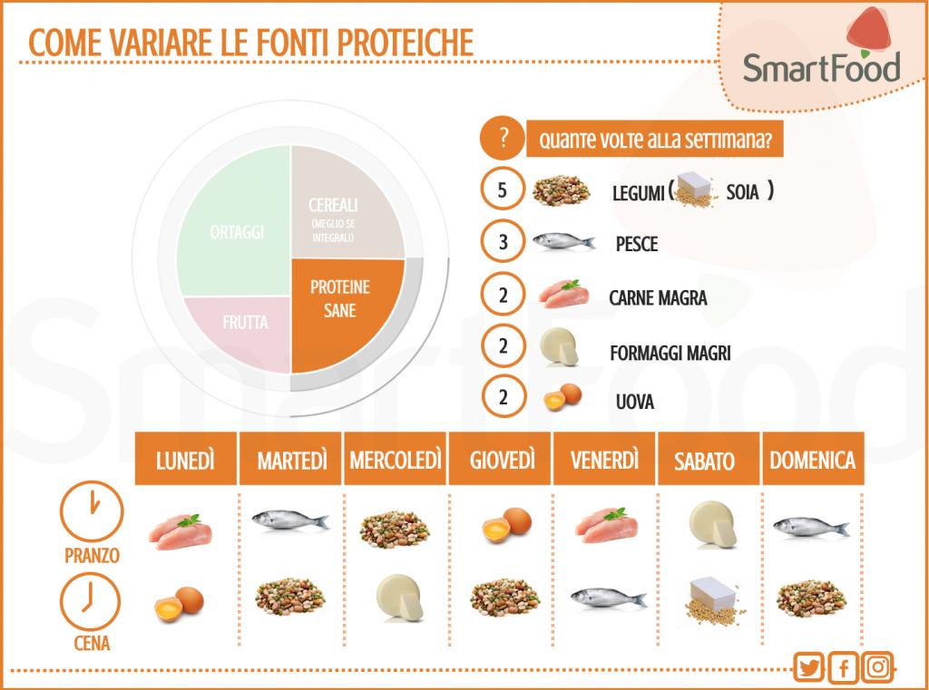 Proteine in un menù settimanale?